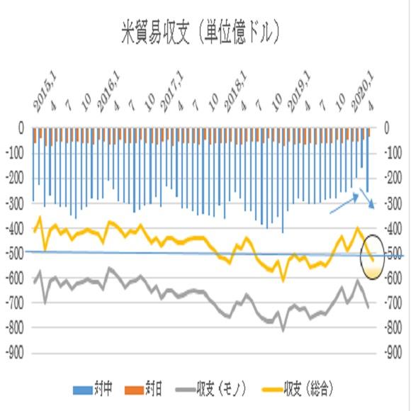 アメリカ5月貿易収支予想(2020/7/2)