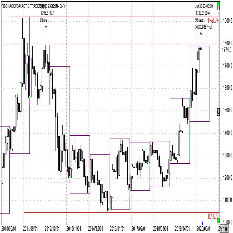 ドル建て金価格
