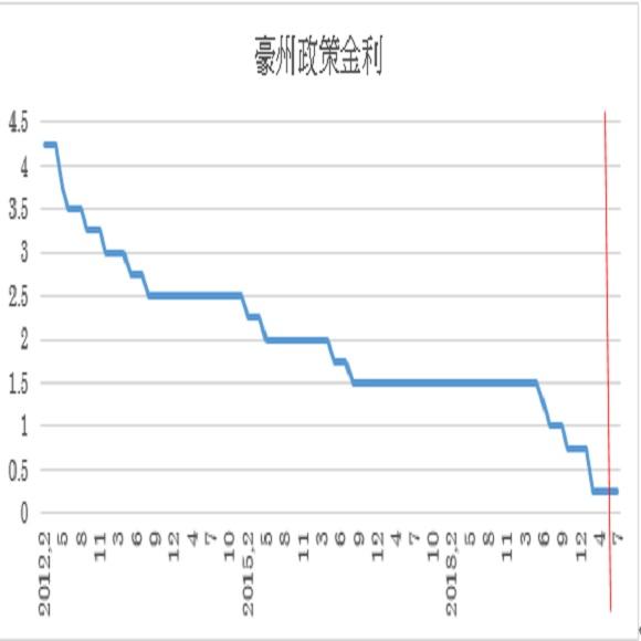 7月の豪州政策金利(キャッシュ・レート・ターゲット)の予想(2020/7/6)