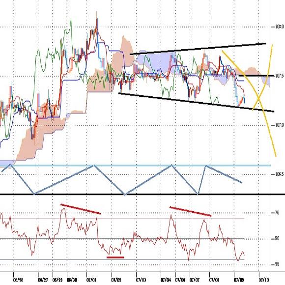 ドル円見通し 7月1日高値以降の安値更新、レンジ拡張型の持ち合い下限(20/7/9)