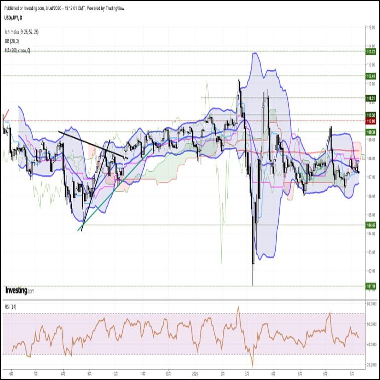 ドル円、米主要株価指数の下落を背景に上値の重い展開が継続(7/10朝)