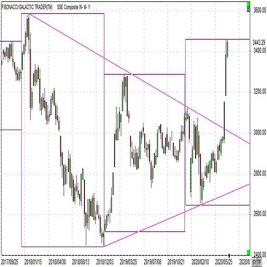 上海総合株価指数 7月14日アップデート