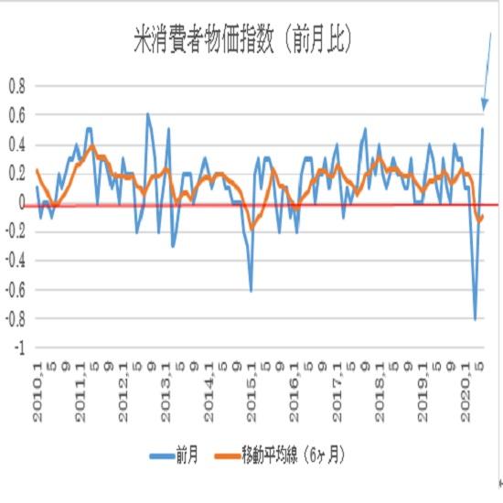 米6月消費者物価指数(CPI)の予想(20/7/14)