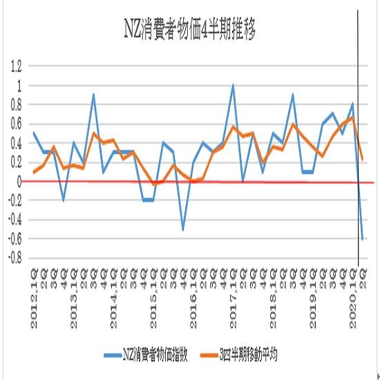 NZの2020年第2・四半期消費者物価指数の予想(2020/7/15)