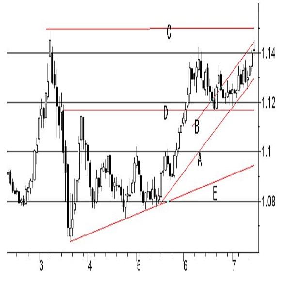 欧州中央銀行(ECB)政策金利発表(20/7/16)