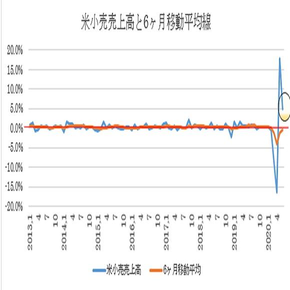 米国6月小売売上高の予想(2020/7/16)