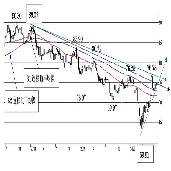 """豪ドル/円、短期は""""豪ドル強気"""" 73円割れの越週でトレンドに変化。"""