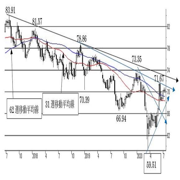 "NZ/円、短期は""NZ強気""。68.00割れの越週でトレンドに変化。"