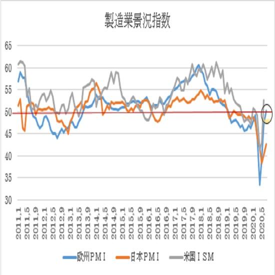 ユーロ圏・米国の7月PMI景況指数速報値の予想(20/7/22)