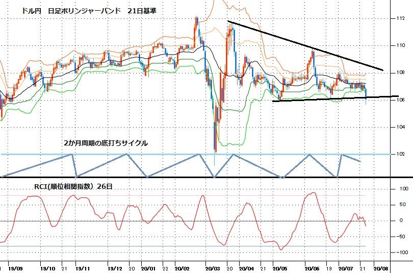 ドル円見通し 5月6日と6月23日によるダブル底ラインを割り込む(週報7月第4週)