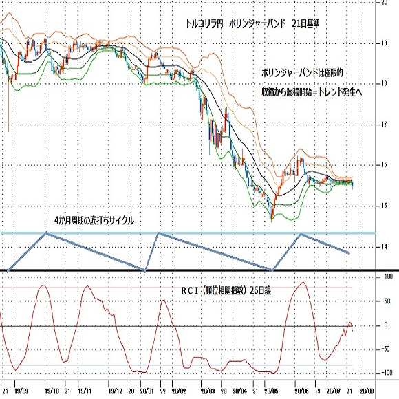 トルコリラ円見通し 円高圧力強まり7月10日以降の持ち合いから転落、4か月サイクルの下落期継続(20/7/27)