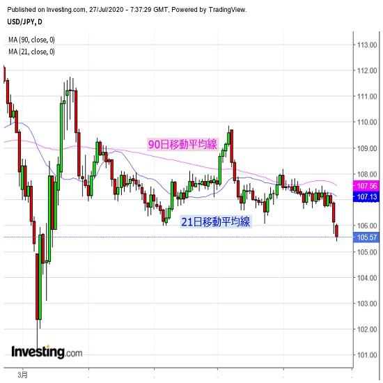 ドルは弱保ち合い、米中対立の行方を注視(7/27夕)