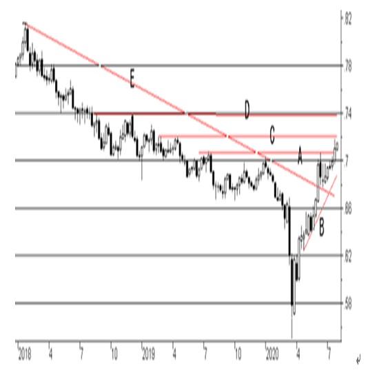 (2)CPI前年比(青)と政策金利推移(オレンジ)の比較 2枚目の画像