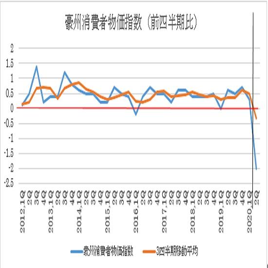 (1)消費者物価指数の四半期推移と3四半期移動平均