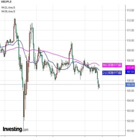 ドル安基調は継続か、下値メドの確認も(7/28夕)