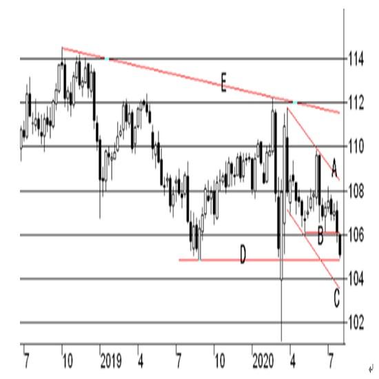 米連邦公開市場委員会(FOMC)政策金利予想(2020/7/29)