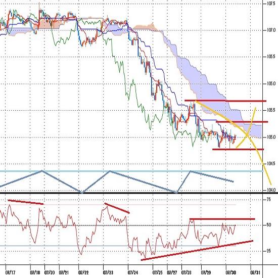 ドル円見通し 105円を挟んだ安値圏で持ち合い、安値を徐々に切り下げる、FOMC反応は薄い(20/7/30)