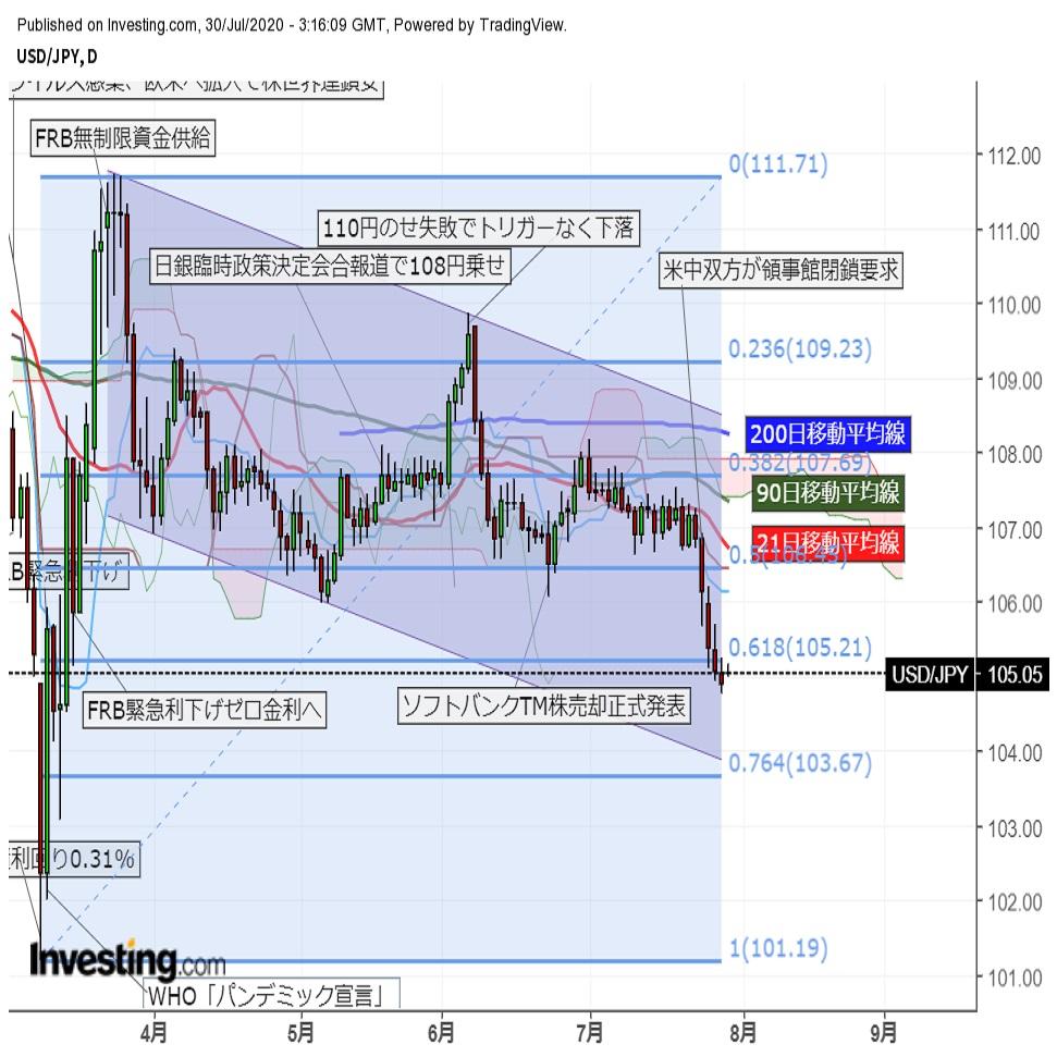 ドル円 FOMC通過後105円近辺で小幅高(7/30午前)