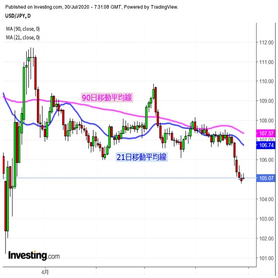 GDPなど米指標を注視、ドル反発にも要注意(7/30夕)