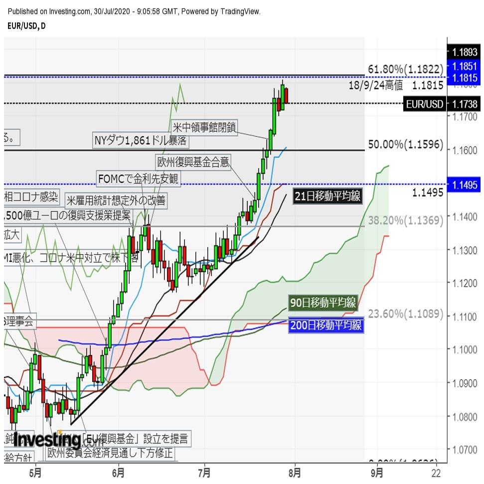 ユーロドル FOMC後高値更新するも下落に転じる
