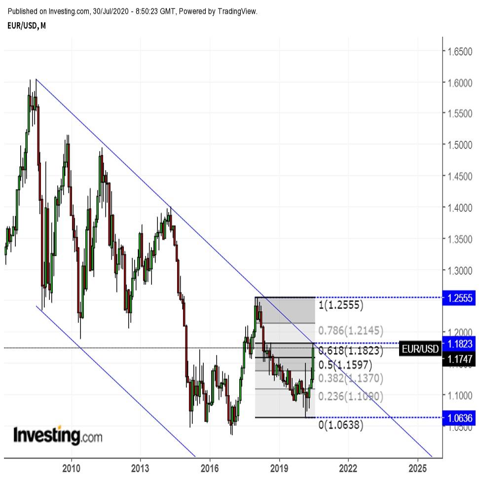 ユーロドル FOMC後高値更新するも下落に転じる 2枚目の画像