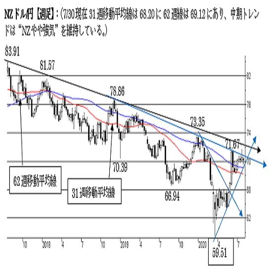"NZ/円、短期は""NZ強気""。69.00割れの越週で短期トレンドに変化。"