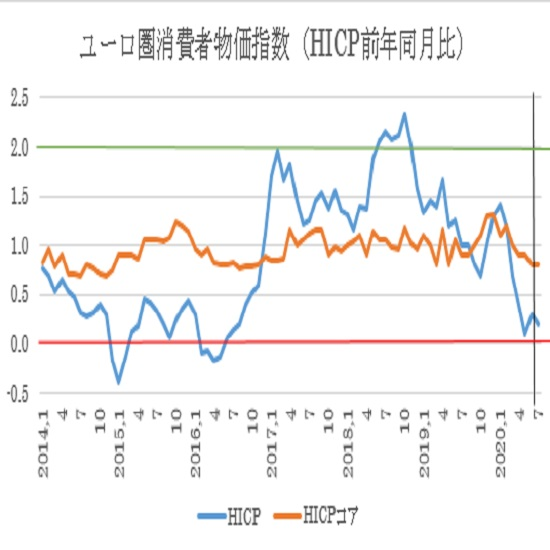ユーロ圏7月消費者物価指数(HICP)の予想