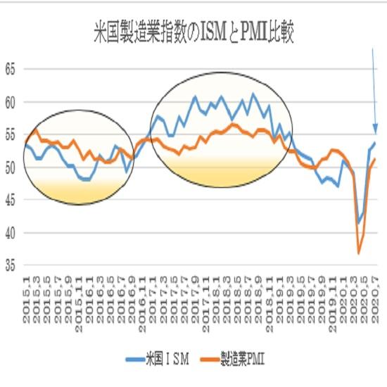 米7月ISM製造業景況指数の予想