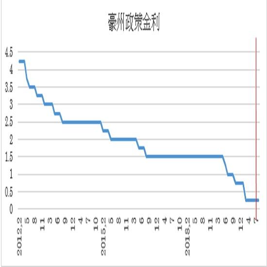 8月の豪州政策金利(キャッシュ・レート・ターゲット)の予想(2020/8/3)