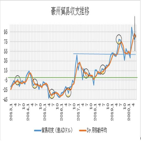 オーストラリアの6月貿易収支の予想
