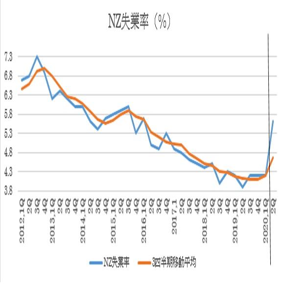 ニュージーランド2020年第2四半期失業率の予想 3枚目の画像
