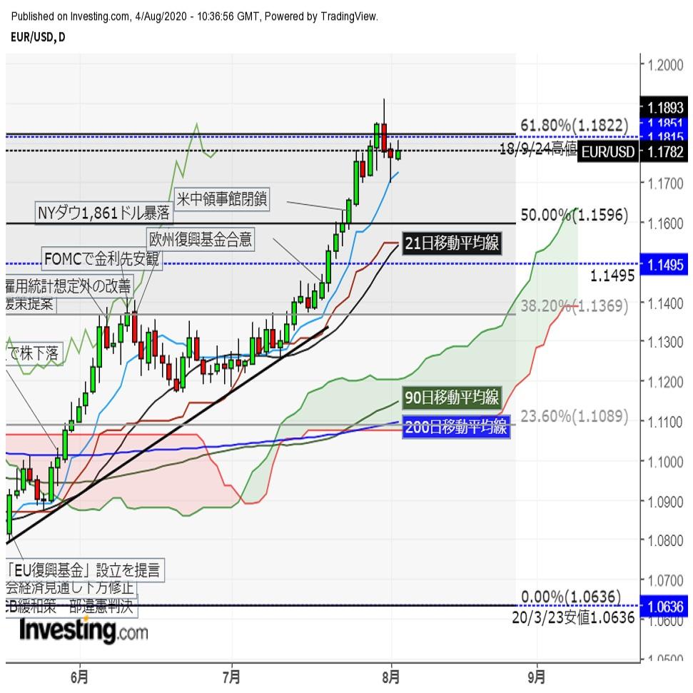 ユーロドルじり高推移 米長期金利低下に伴いドル売り優勢