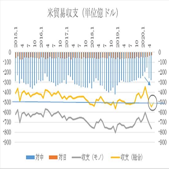 アメリカ6月貿易収支予想(日本時間2020年8月5日21時半発表予定) 2枚目の画像