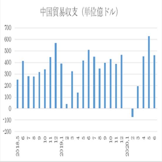 アメリカ6月貿易収支予想(日本時間2020年8月5日21時半発表予定) 3枚目の画像