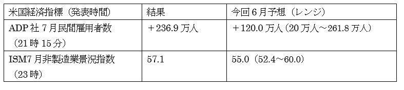 アメリカ6月貿易収支予想(日本時間2020年8月5日21時半発表予定) 4枚目の画像