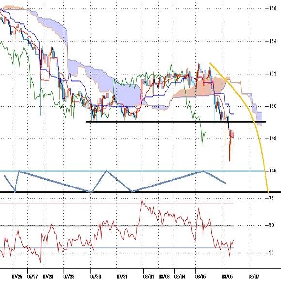 トルコリラ円見通し 対ユーロと対ドルでリラ急落、トルコリラ円も5月7日安値に迫る(20/8/6)