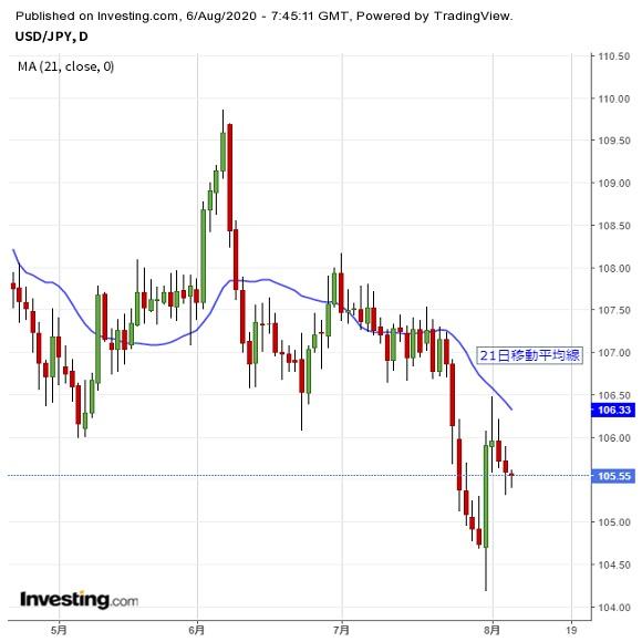 米指標への関心高い、ドルよりユーロに注意(8/6夕)