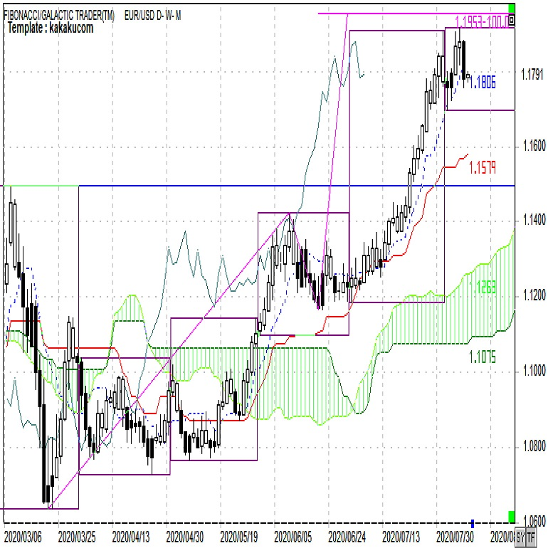 ユーロドルは高値圏での調整。ユーロ円の動きにも注意(週報8月第2週)