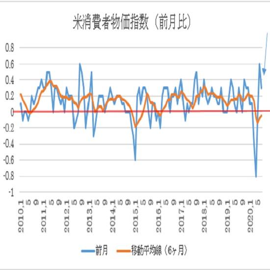 米7月消費者物価指数(CPI)の予想(20/8/12)