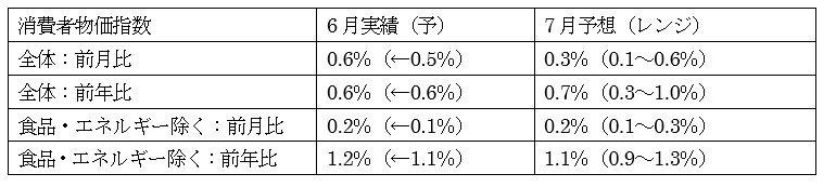 米7月消費者物価指数(CPI)の予想