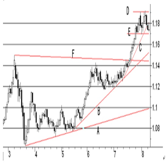 (2)米・CPIコア(青)とPCEコア(オレンジ)の前年比ベースの推移 2枚目の画像