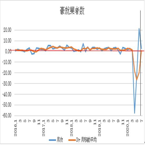 オーストラリア 7月失業率(日本時間8月13日10時30分発表予定)