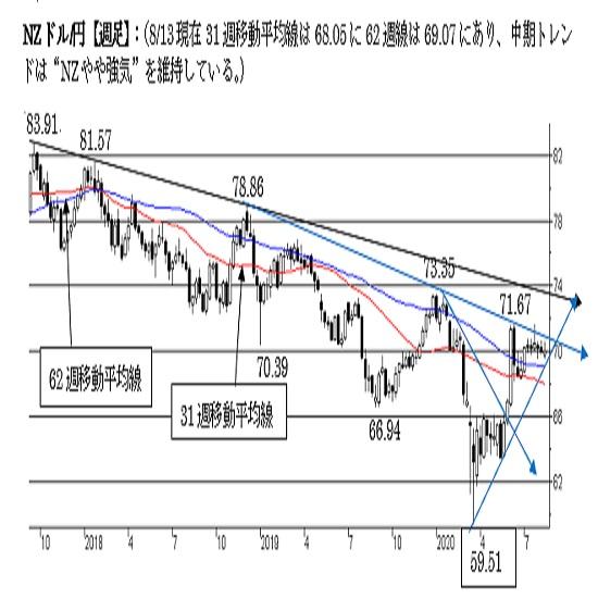 """NZ/円、短期は""""NZ強気""""。69.50割れで下値リスクが点灯"""