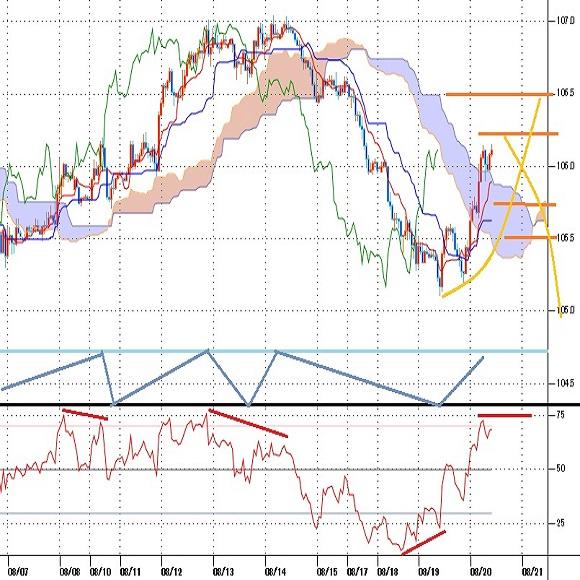 トルコリラ円見通し FOMC議事録公開からのドル円反騰と対ドルでのトルコリラ反騰が重なる(20/8/20)