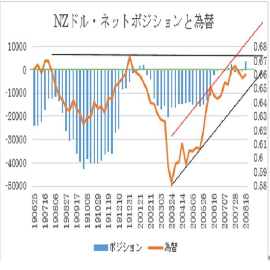 NZ$シカゴポジション(2020年8月18日現在)