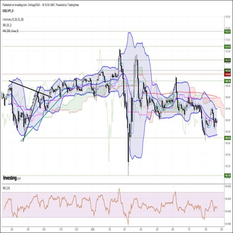 ドル円、欧米株高・米長期金利上昇の組み合わせで106円手前まで反発