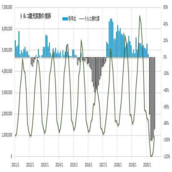 トルコリラ円見通し 黒海ガス田発見によるリラ高効果は限定的、対ドルでの下落感再燃