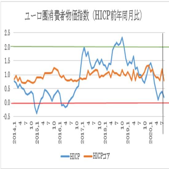 ユーロ圏8月消費者物価指数(HICP)の予想