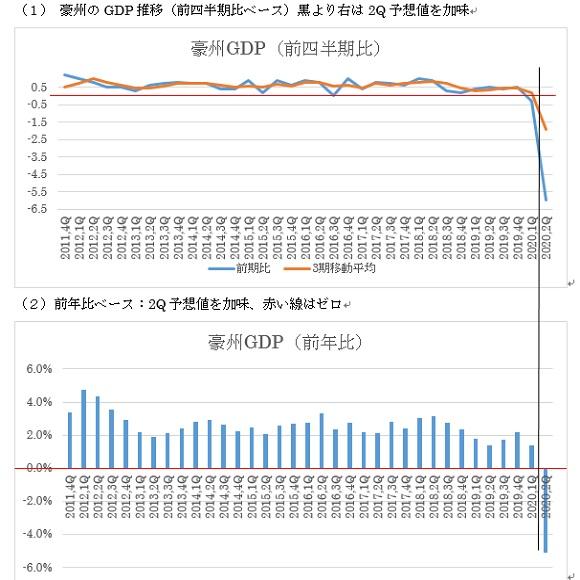 オーストラリアの第2四半期GDPの予想(20/9/1)