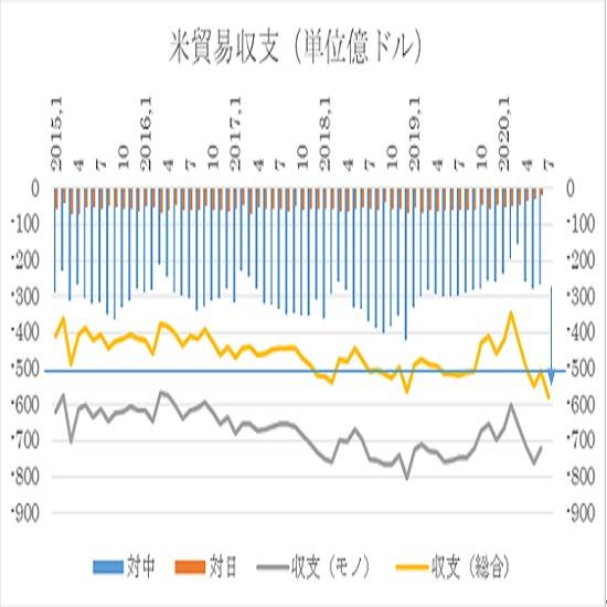 アメリカ7月貿易収支予想(2020/9/3)